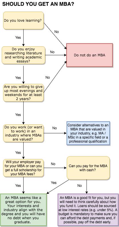 MBA flowchart